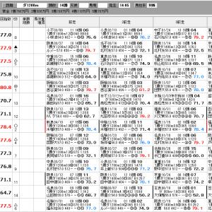 中央競馬 4/18(日) 皐月賞 SP指数