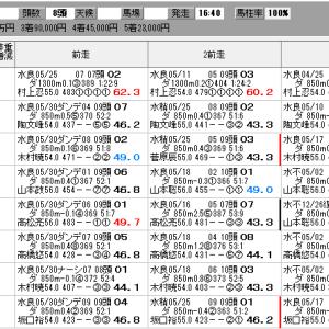 地方競馬 6/15(火) 川崎スパーキングスプリント SP指数