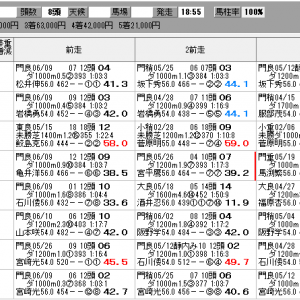 地方競馬 6/23(水) 閃光スプリント SP指数