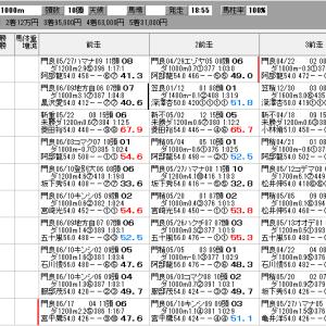 地方競馬 6/24(木) 栄冠賞 SP指数