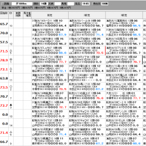 地方競馬 6/25(金) 千葉港特別 SP指数