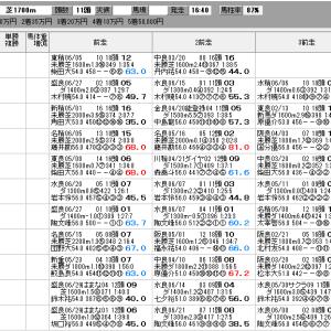 地方競馬 7/12(月) 夕凪賞 SP指数