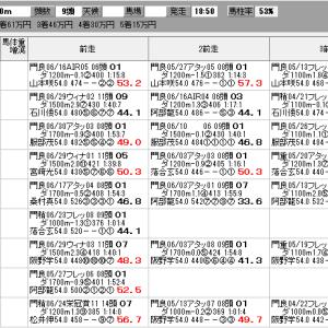 地方競馬 7/13(火) 星雲賞 SP指数