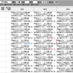 地方競馬 7/14(水) ジャパンダートダービー SP指数