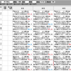地方競馬 7/15(木) ノースクイーンC SP指数