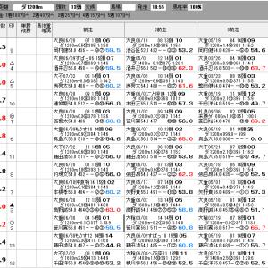 地方競馬 7/16(金) 日刊スポーツ賞 SP指数