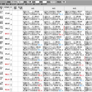 中央競馬 7/17(土) 函館2歳S SP指数