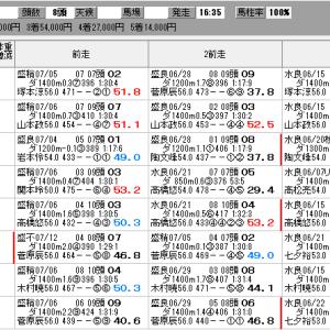 地方競馬 7/19(月) ひまわり賞 SP指数