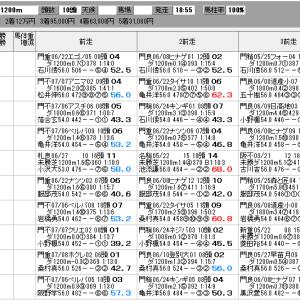地方競馬 7/20(火) マーキュリーカップ SP指数