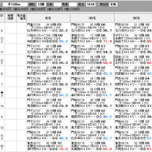 地方競馬 7/21(水) 習志野きらっとスプリント SP指数