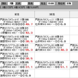 地方競馬 7/22(木) 王冠賞 SP指数