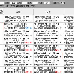 地方競馬 7/23(金) 兵庫サマークイーン賞 SP指数