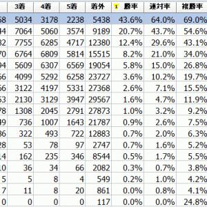 地方競馬 投資用競馬データ(勝率等)