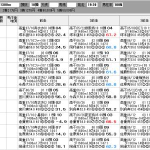 地方競馬 7/24(土) 大暑特別 SP指数