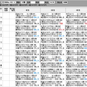 中央競馬 7/25(日) アイビスサマーD SP指数