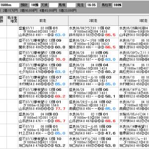 地方競馬 7/25(日) 北國王冠 SP指数