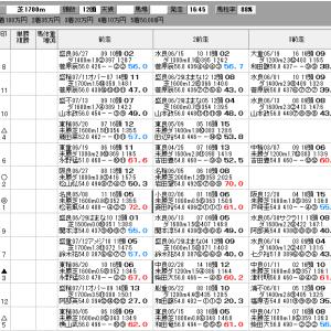 地方競馬 7/26(月) 秋初月特別 SP指数