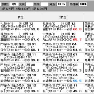 地方競馬 7/27(火) ブリーダーズゴールドジュニアC SP指数