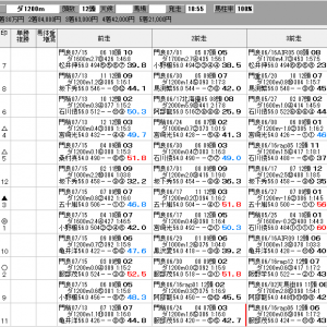 地方競馬 7/29(木) スパーキングサマーチャレンジ SP指数