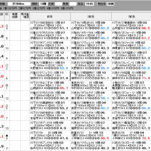 地方競馬 7/30(金) 三浦すいか特別 SP指数