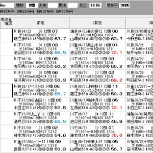 地方競馬 7/31(土) 涼風特別 SP指数