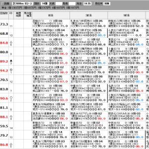 中央競馬 7/31(土) 佐渡S SP指数