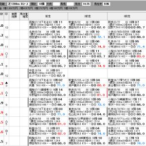 中央競馬 8/1(日) クイーンS SP指数