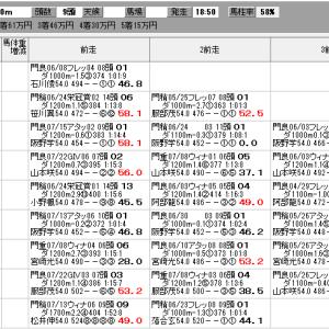 地方競馬 8/3(火) アフター5スター賞トライアル SP指数
