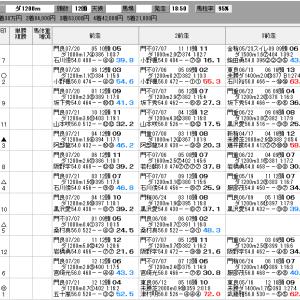地方競馬 8/4(水) 東京記念トライアル SP指数
