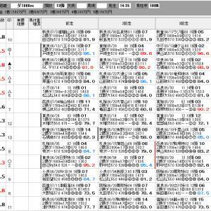 中央競馬 9/20(月) セントライト記念 SP指数