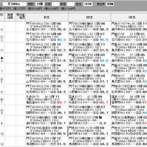 地方競馬 9/23(木) オーバルスプリント SP指数