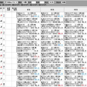中央競馬 9/26(日) 神戸新聞杯 SP指数