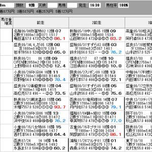 地方競馬 9/27(月) キンモクセイスプリント SP指数