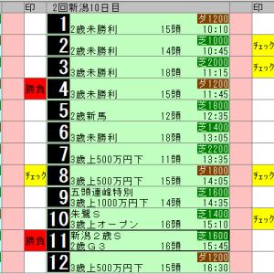 中央競馬 8/25(日) SP指数