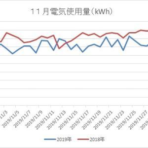 【2019/12/07】11月の電気使用量