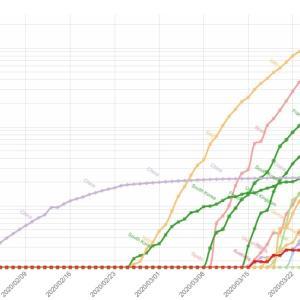 【2020/04/09】国別人口当たりのコロナウイルス死者数推移