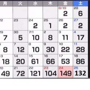 【2020/07/26】大阪府のコロナウイルス新規感染者数