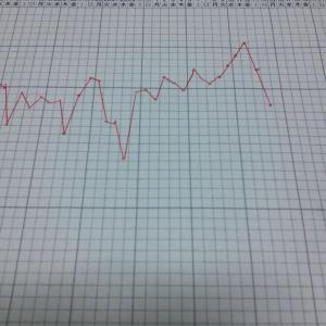 BT5 基礎体温急降下