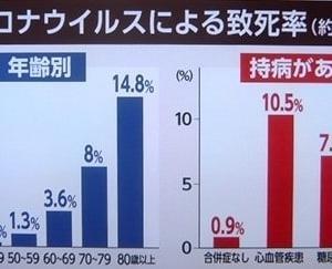肺炎致死率の解説@NHK