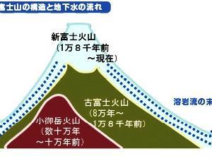 【Road to 静岡】静岡マラソンへの憧憬2(水の恵み~柿田川、吟醸酒王国、聖地サウナしきじ)