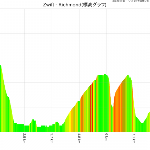 ZWIFTの走行ログを自作ツールで解析してみた