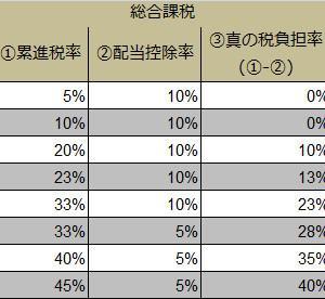 確定申告で払いすぎた配当金の税金を還付してもらう①(日本株の税率について)