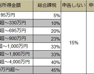 確定申告で払いすぎた配当金の税金を還付してもらう②(外国株の税率について)