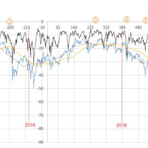 gr125255グラフで6年を振り返る