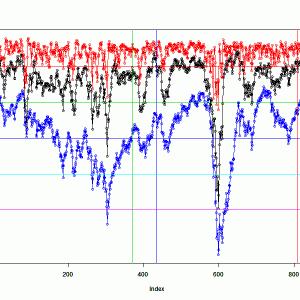 簡単にgr125255グラフで3年間を振り返っておく