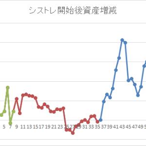 [month] 2020/6月  -81,866