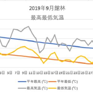 館林9月の気温のグラフ