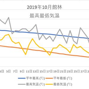 館林10月の気温のグラフ