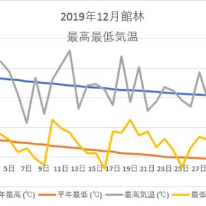 館林12月の気温のグラフ