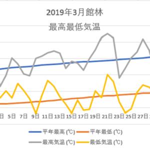 館林3月の気温のグラフ